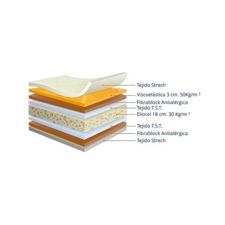 Colchón modelo Viscoelastic-Pur