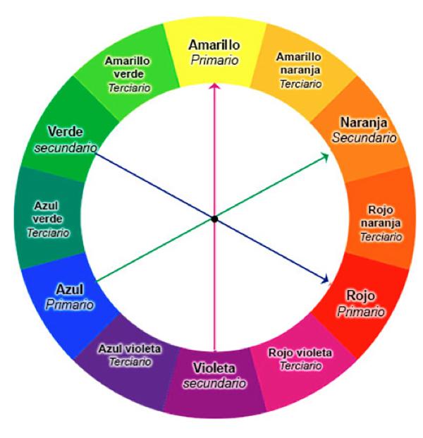 El color blog mubeko muebles online y decoraci n - Circulo cromatico 12 colores ...